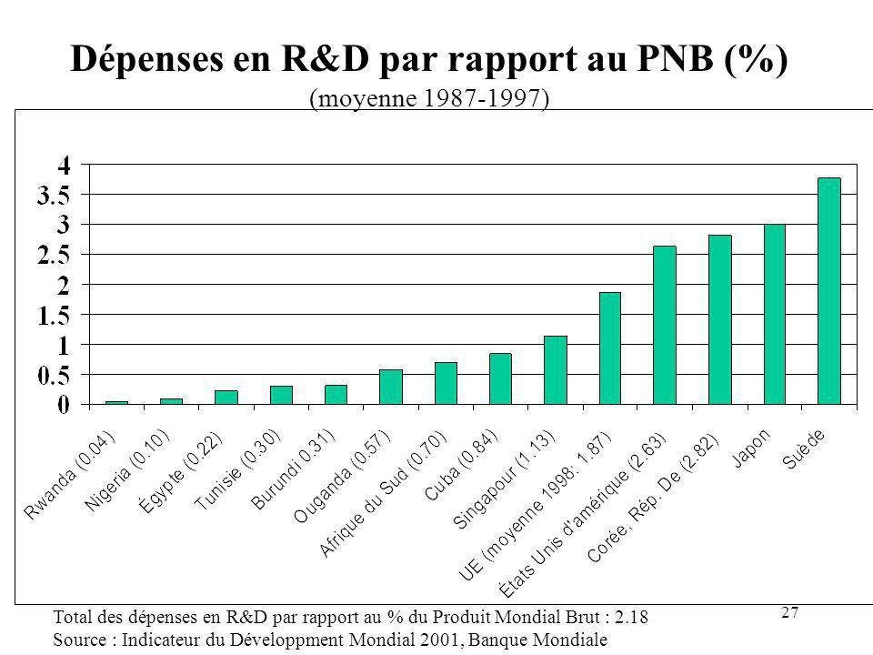 27 Dépenses en R&D par rapport au PNB (%) (moyenne 1987-1997) Total des dépenses en R&D par rapport au % du Produit Mondial Brut : 2.18 Source : Indicateur du Développment Mondial 2001, Banque Mondiale