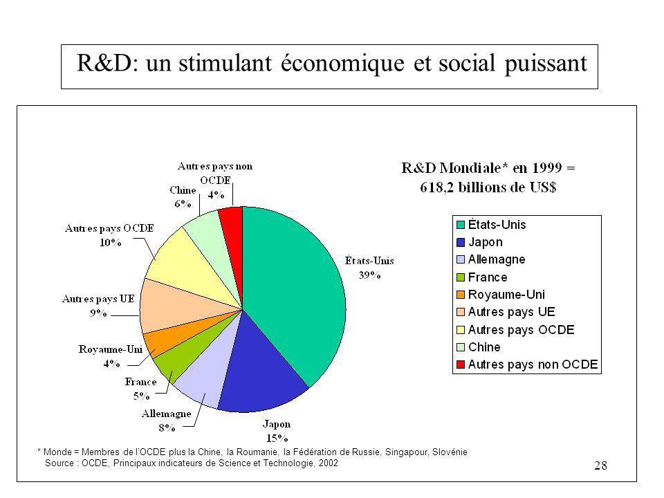 28 R&D: un stimulant économique et social puissant * Monde = Membres de lOCDE plus la Chine, la Roumanie, la Fédération de Russie, Singapour, Slovénie Source : OCDE, Principaux indicateurs de Science et Technologie, 2002
