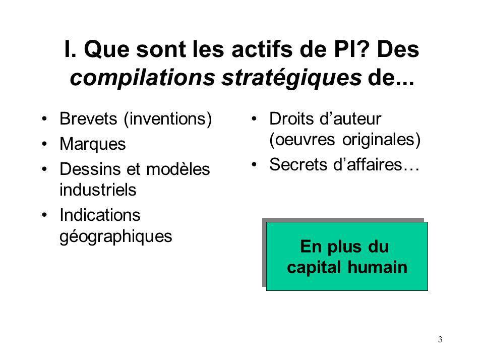 3 I. Que sont les actifs de PI? Des compilations stratégiques de... Brevets (inventions) Marques Dessins et modèles industriels Indications géographiq