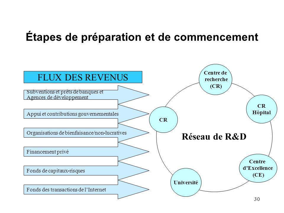 30 Étapes de préparation et de commencement FLUX DES REVENUS Subventions et prêts de banques et Agences de développement Appui et contributions gouver