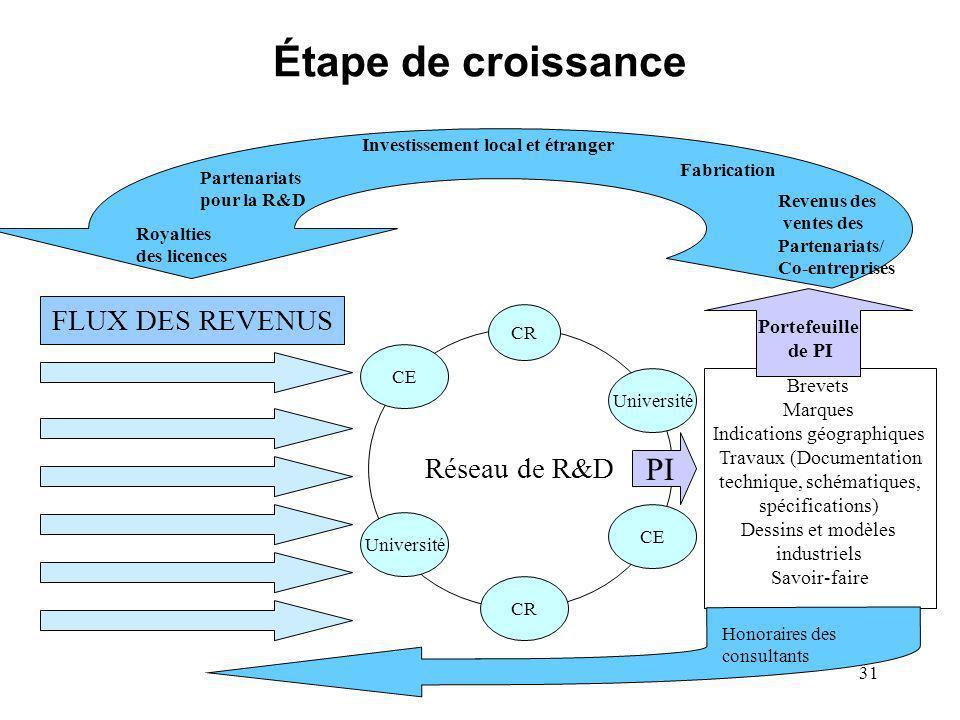 31 Étape de croissance Investissement local et étranger Fabrication Revenus des ventes des Partenariats/ Co-entreprises Partenariats pour la R&D Royal