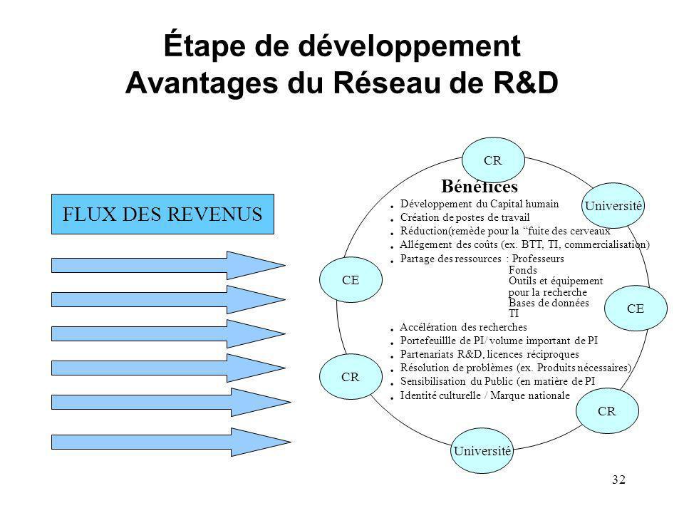 32 Étape de développement Avantages du Réseau de R&D FLUX DES REVENUS Bénéfices. Développement du Capital humain. Création de postes de travail. Réduc