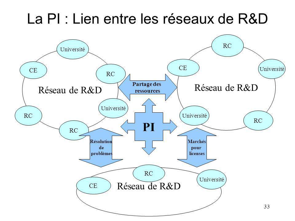 33 La PI : Lien entre les réseaux de R&D Réseau de R&D Université CE RC Université RC Réseau de R&D RC CE Université RC Université Partage des ressources PI Résolution de problèmes Marchés pour licenses Réseau de R&D CE RC Université