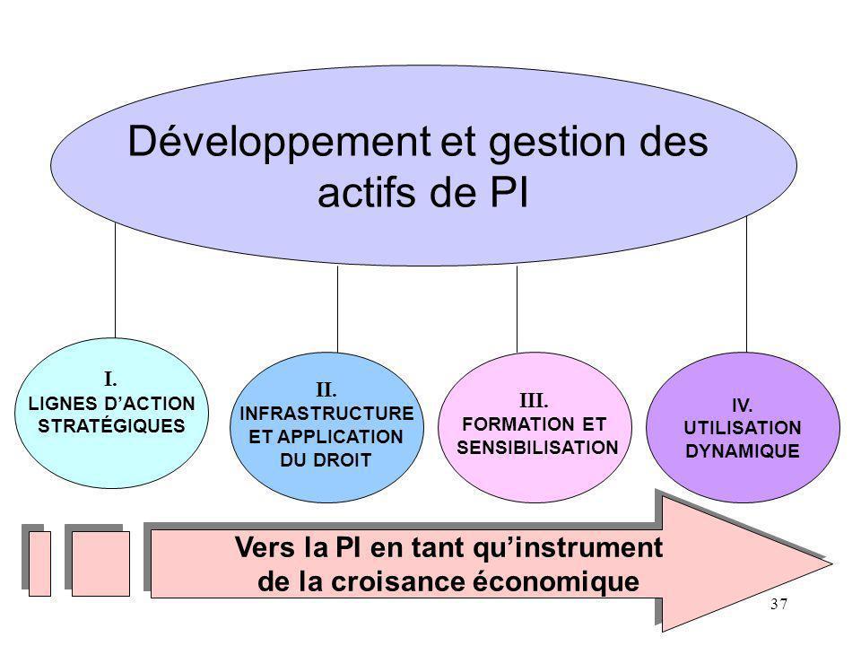 37 Développement et gestion des actifs de PI I. LIGNES DACTION STRATÉGIQUES II. INFRASTRUCTURE ET APPLICATION DU DROIT III. FORMATION ET SENSIBILISATI