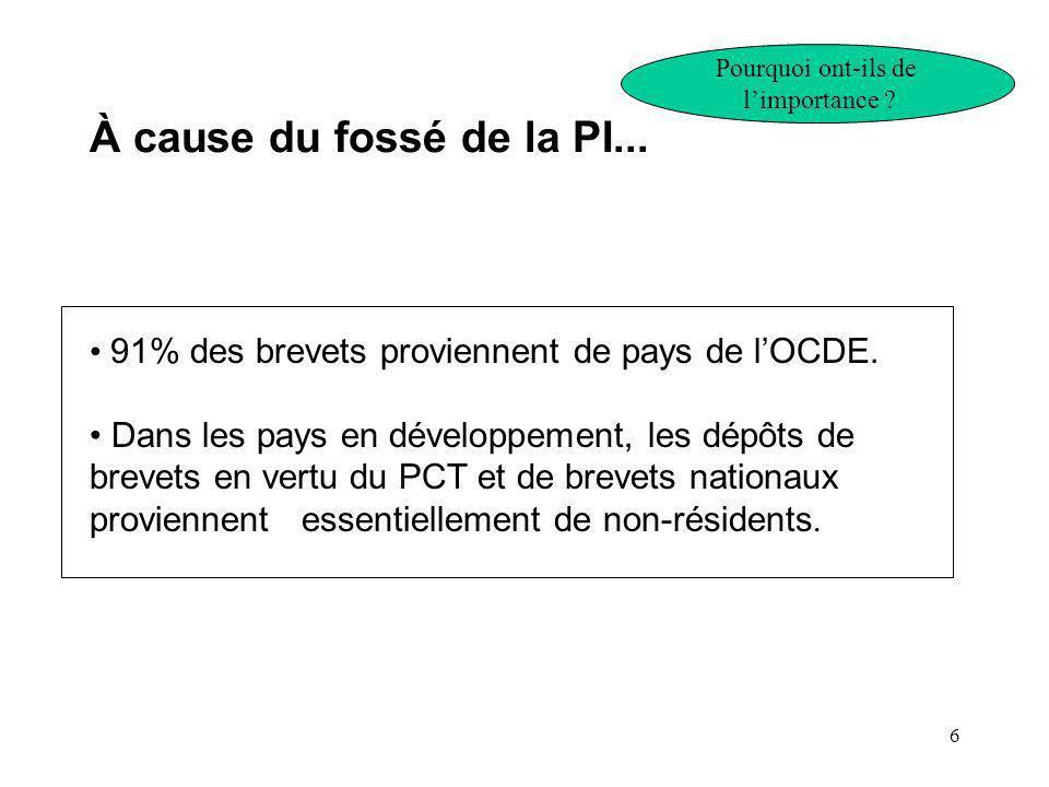 6 À cause du fossé de la PI... 91% des brevets proviennent de pays de lOCDE.