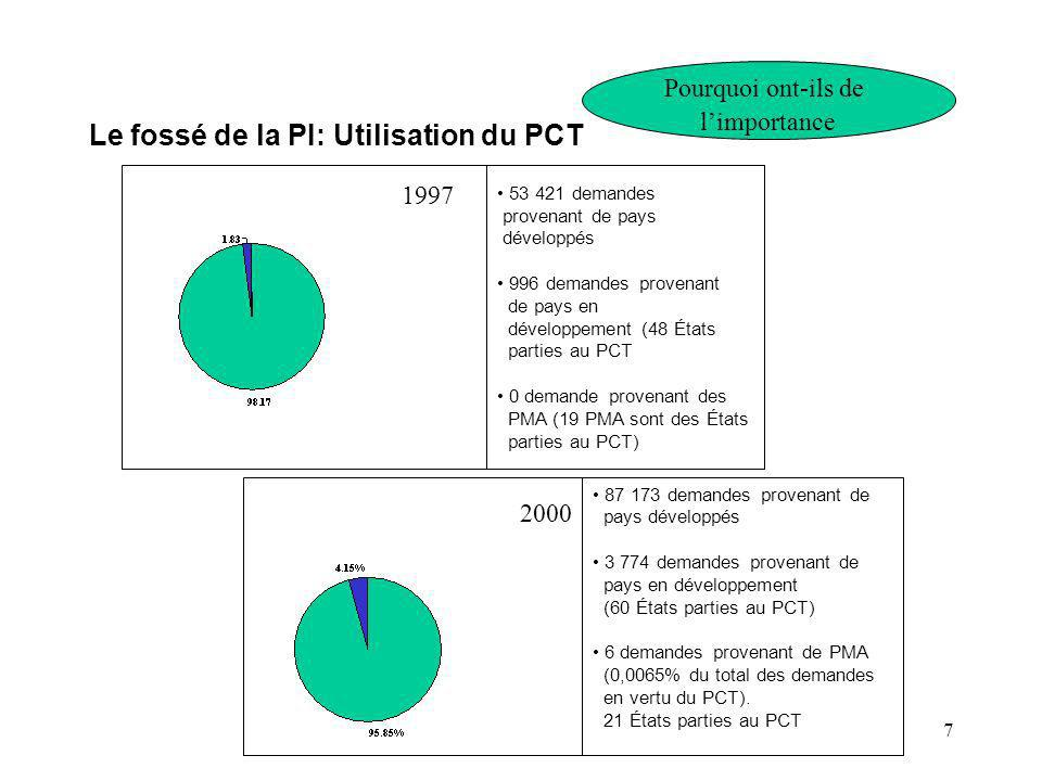 7 Le fossé de la PI: Utilisation du PCT Pourquoi ont-ils de limportance 2000 87 173 demandes provenant de pays développés 3 774 demandes provenant de pays en développement (60 États parties au PCT) 6 demandes provenant de PMA (0,0065% du total des demandes en vertu du PCT).