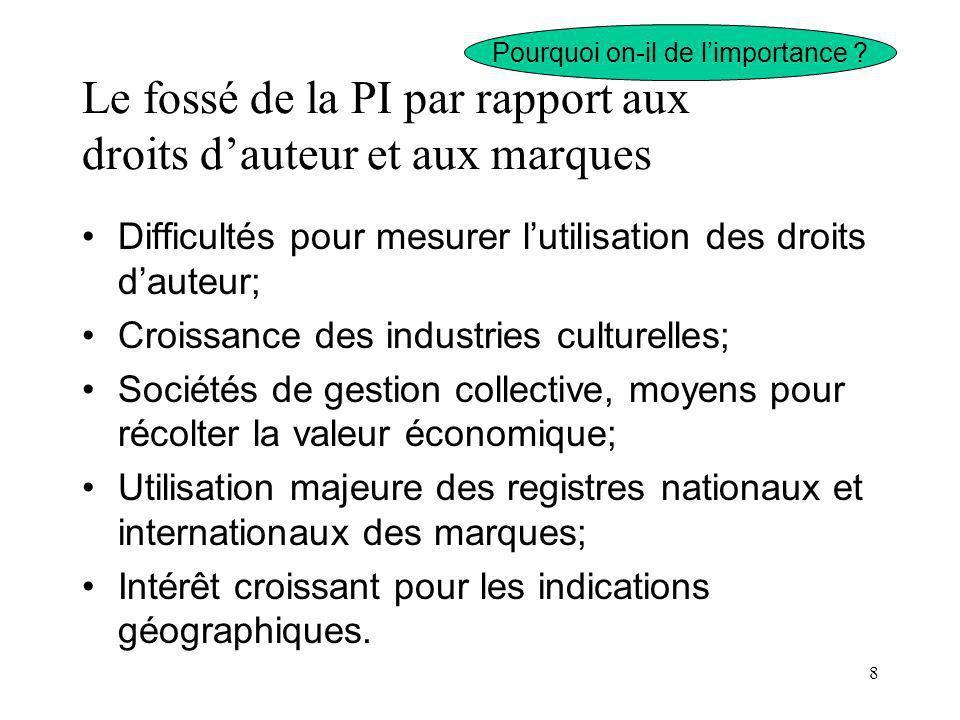 8 Le fossé de la PI par rapport aux droits dauteur et aux marques Difficultés pour mesurer lutilisation des droits dauteur; Croissance des industries