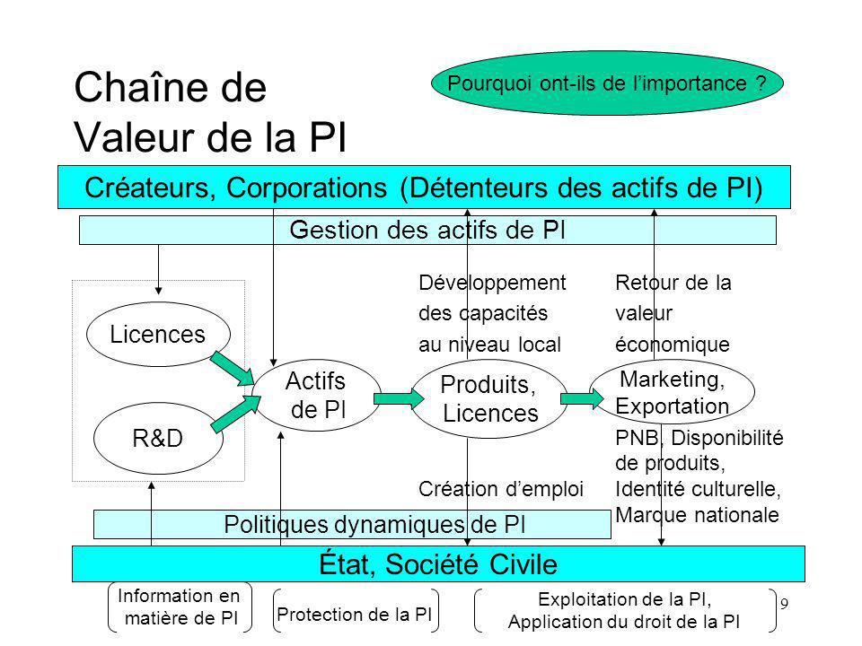 9 Chaîne de Valeur de la PI Développement Retour de la des capacités valeur au niveau local économique PNB, Disponibilité de produits, Création demploi Identité culturelle, Marque nationale Pourquoi ont-ils de limportance .
