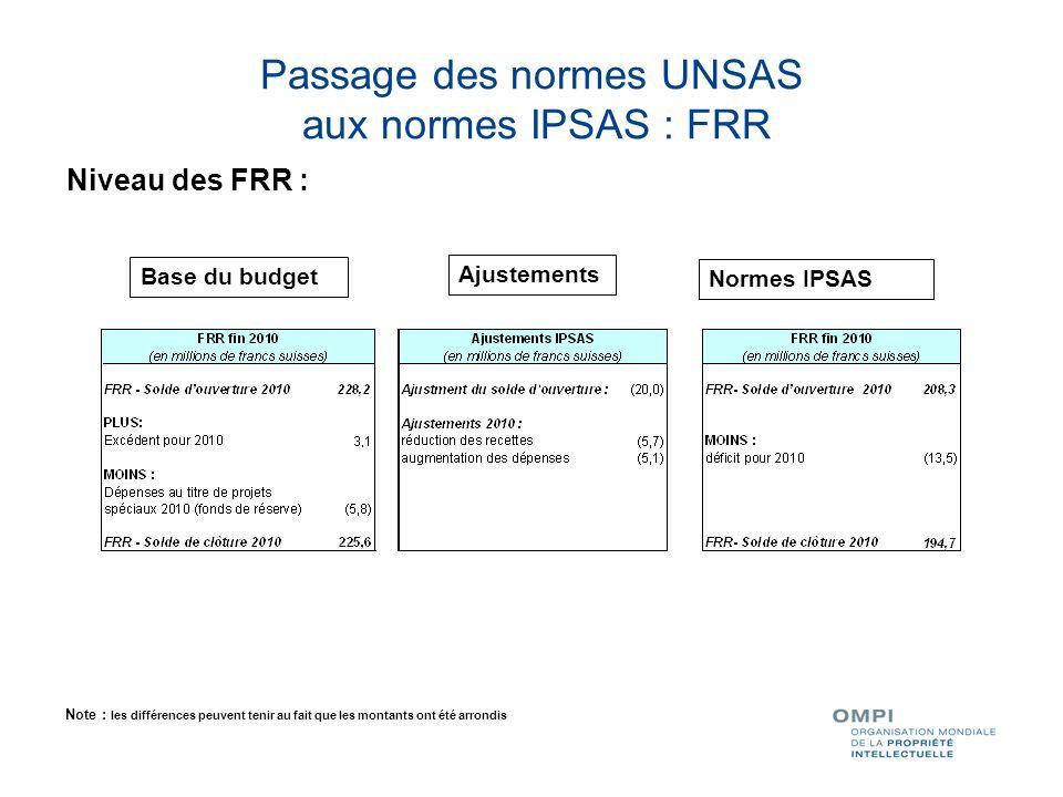 Passage des normes UNSAS aux normes IPSAS : FRR Niveau des FRR : Base du budget Ajustements Normes IPSAS Note : les différences peuvent tenir au fait