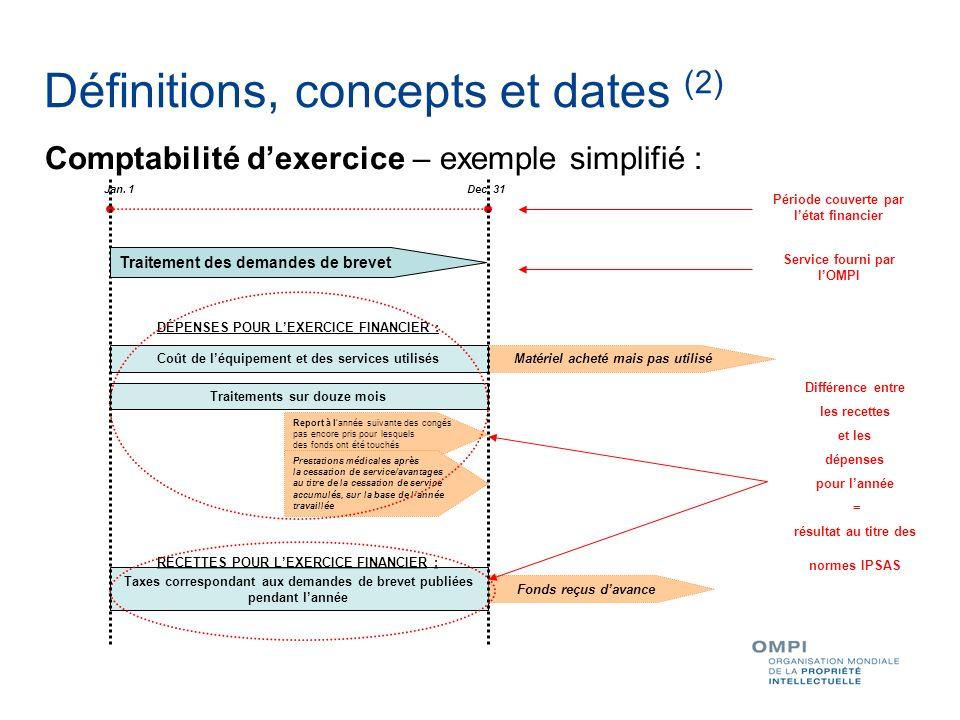 Comptabilité dexercice – exemple simplifié : Différence entre les recettes et les dépenses pour lannée = résultat au titre des normes IPSAS DÉPENSES P
