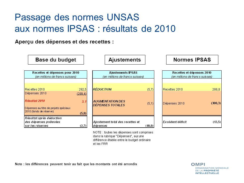 Passage des normes UNSAS aux normes IPSAS : résultats de 2010 Aperçu des dépenses et des recettes : Base du budgetAjustementsNormes IPSAS Note : les d