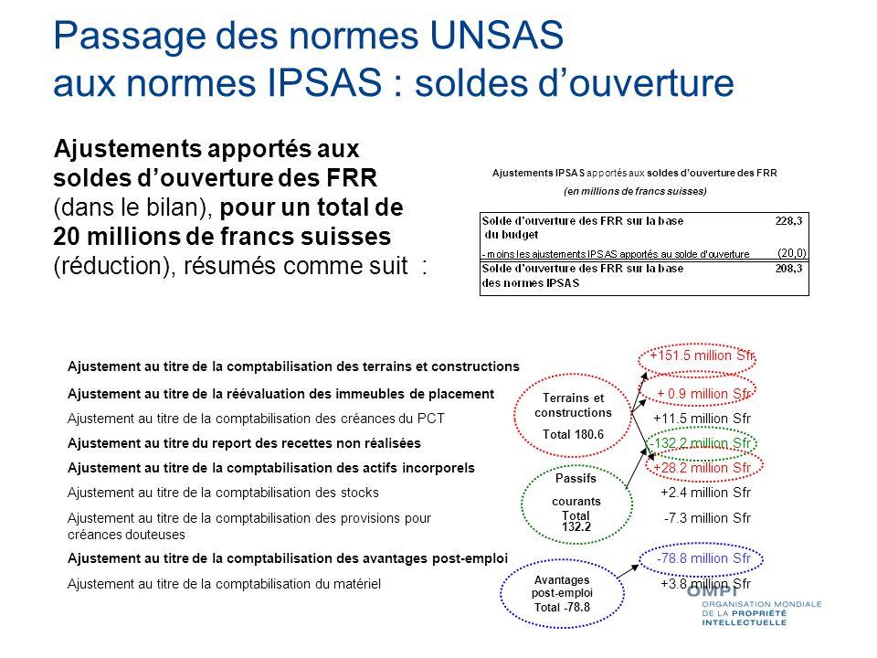 Passage des normes UNSAS aux normes IPSAS : soldes douverture Ajustements apportés aux soldes douverture des FRR (dans le bilan), pour un total de 20