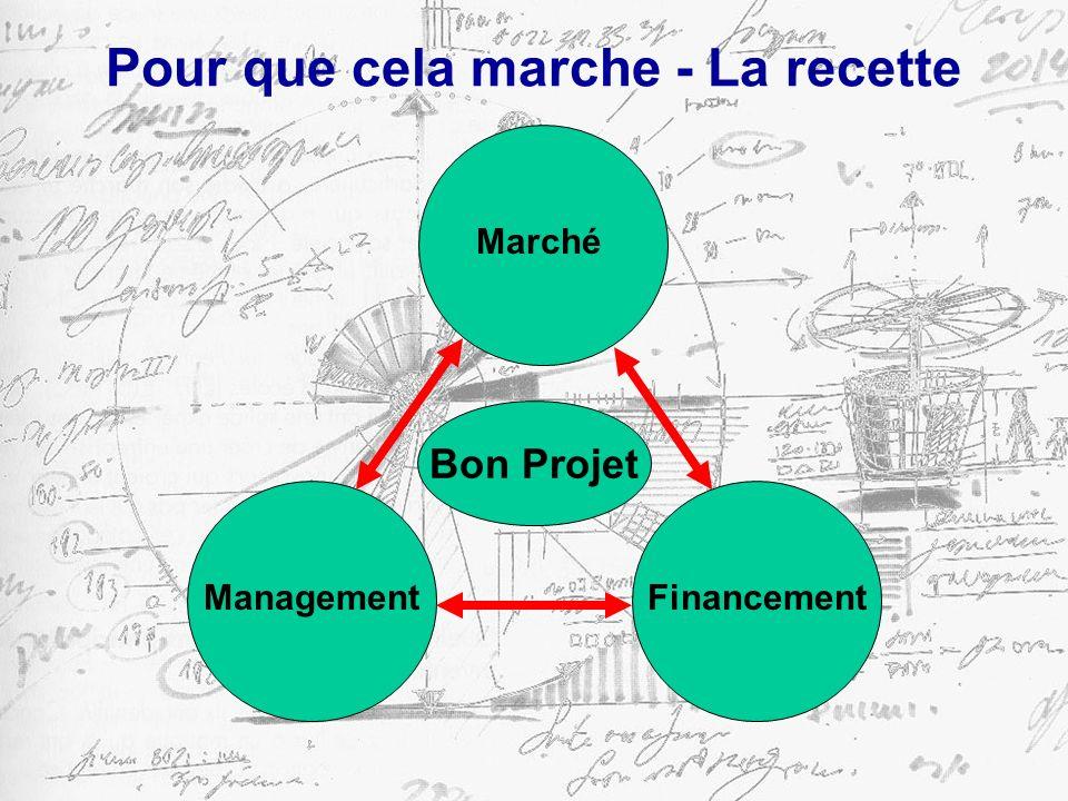 Pour que cela marche - La recette Management Money Bon Projet Marché Financement