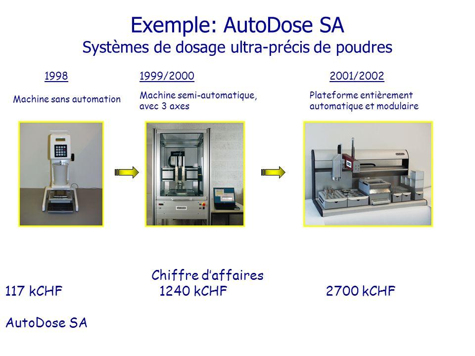 Exemple: AutoDose SA Systèmes de dosage ultra-précis de poudres 19981999/20002001/2002 Chiffre daffaires 117 kCHF 1240 kCHF 2700 kCHF AutoDose SA Machine semi-automatique, avec 3 axes Plateforme entièrement automatique et modulaire Machine sans automation