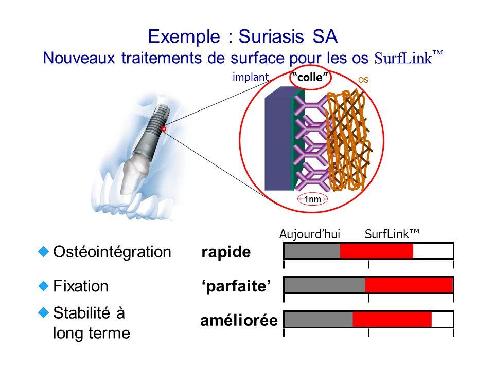 Exemple : Suriasis SA Nouveaux traitements de surface pour les os SurfLink Ostéointégration Fixation Stabilité à long terme parfaite rapide améliorée AujourdhuiSurfLink 1nm implant os colle
