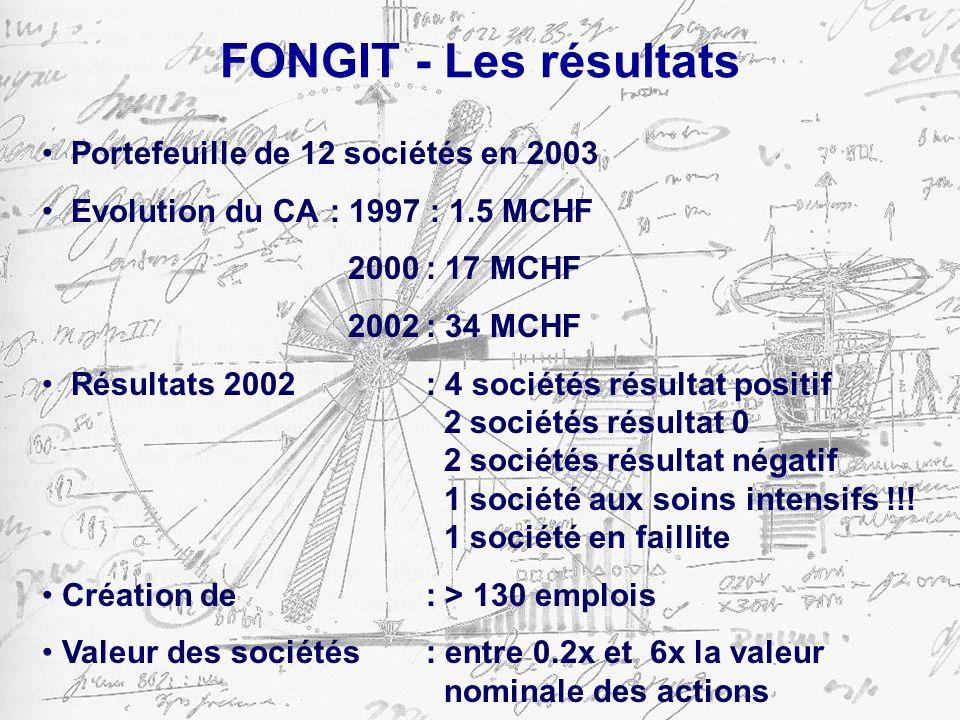 FONGIT - Les résultats Portefeuille de 12 sociétés en 2003 Evolution du CA : 1997 : 1.5 MCHF 2000: 17 MCHF 2002: 34 MCHF Résultats 2002 : 4 sociétés résultat positif 2 sociétés résultat 0 2 sociétés résultat négatif 1 société aux soins intensifs !!.