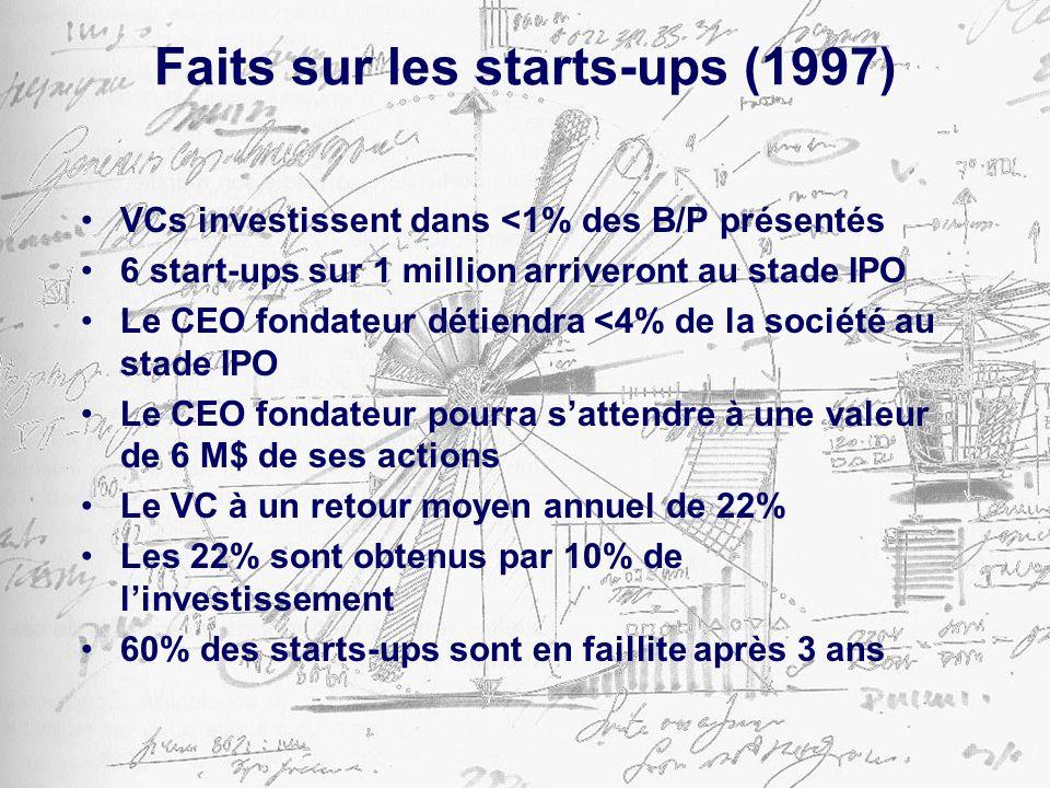 Faits sur les starts-ups (1997) VCs investissent dans <1% des B/P présentés 6 start-ups sur 1 million arriveront au stade IPO Le CEO fondateur détiendra <4% de la société au stade IPO Le CEO fondateur pourra sattendre à une valeur de 6 M$ de ses actions Le VC à un retour moyen annuel de 22% Les 22% sont obtenus par 10% de linvestissement 60% des starts-ups sont en faillite après 3 ans