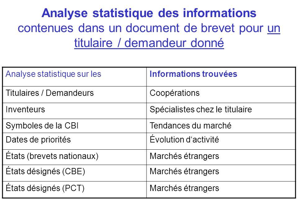 Analyse statistique des informations contenues dans un document de brevet pour un titulaire / demandeur donné Analyse statistique sur lesInformations