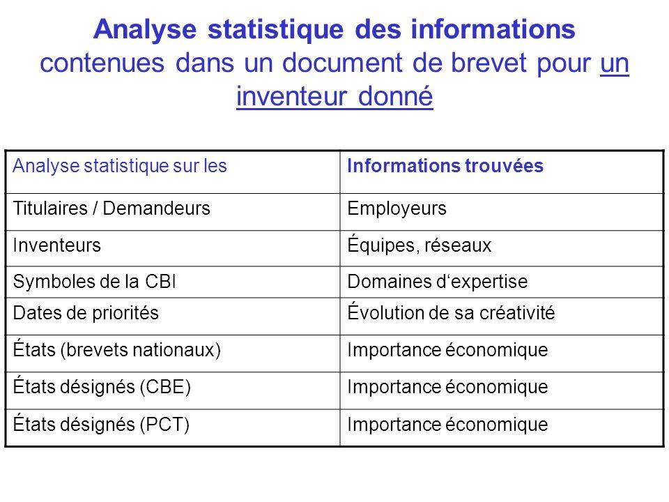 Analyse statistique des informations contenues dans un document de brevet pour un inventeur donné Analyse statistique sur lesInformations trouvées Tit