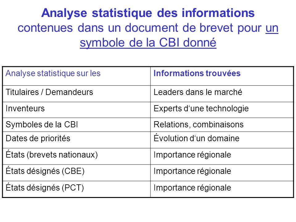Analyse statistique des informations contenues dans un document de brevet pour un symbole de la CBI donné Analyse statistique sur lesInformations trou