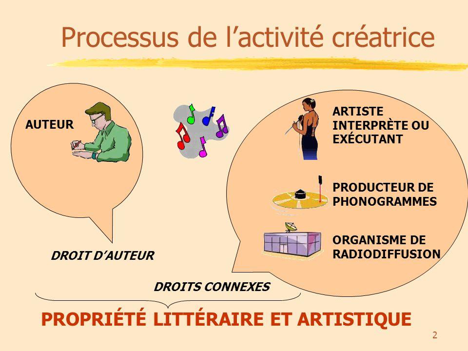 2 Processus de lactivité créatrice AUTEUR ARTISTE INTERPRÈTE OU EXÉCUTANT PRODUCTEUR DE PHONOGRAMMES ORGANISME DE RADIODIFFUSION DROIT DAUTEUR DROITS CONNEXES PROPRIÉTÉ LITTÉRAIRE ET ARTISTIQUE