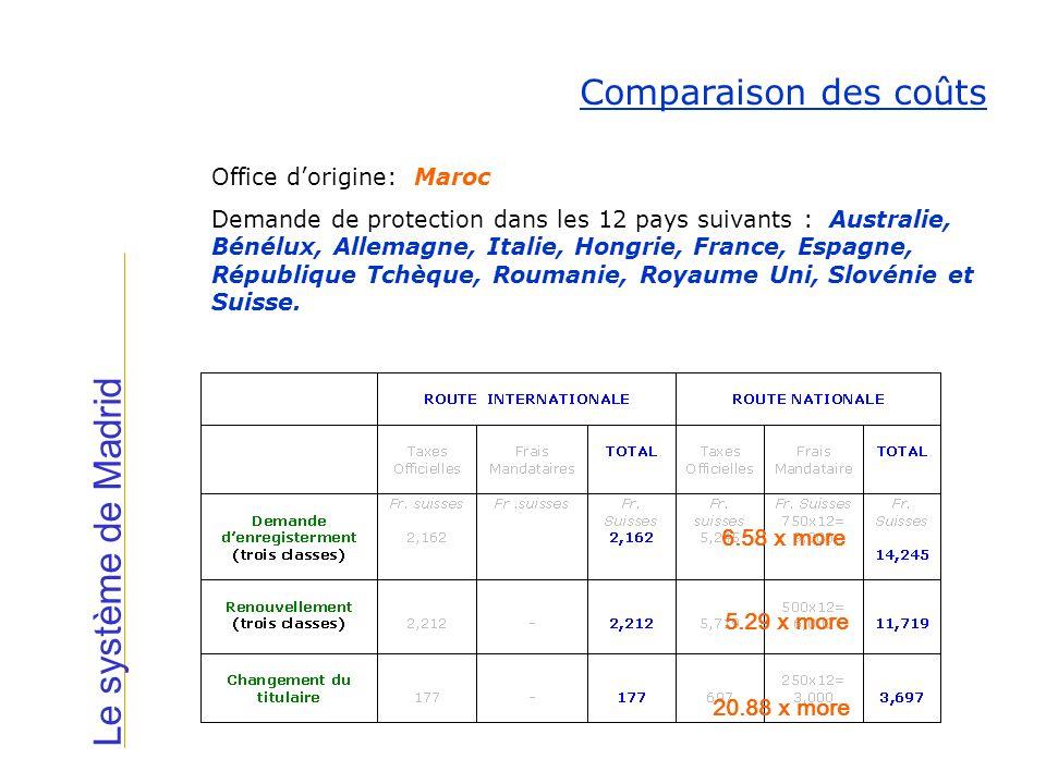 Le système de Madrid Comparaison des coûts Office dorigine: Maroc Demande de protection dans les 12 pays suivants : Australie, Bénélux, Allemagne, Ita