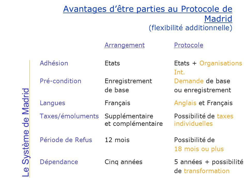 ArrangementProtocole AdhésionEtatsEtats + Organisations Int. Pré-conditionEnregistrement Demande de base de base ou enregistrement LanguesFrançaisAngl