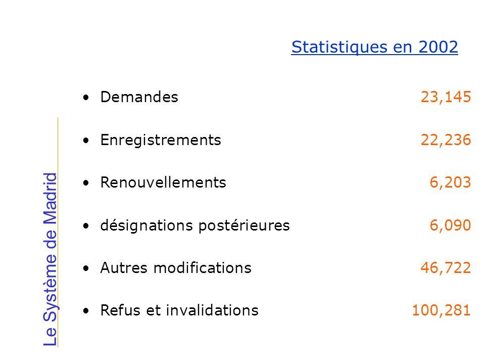 Le Système de Madrid Statistiques en 2002 Demandes23,145 Enregistrements22,236 Renouvellements6,203 désignations postérieures6,090 Autres modification