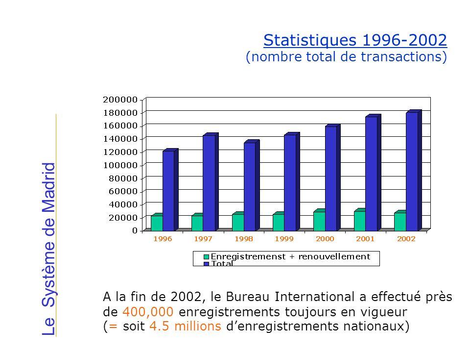 Statistiques 1996-2002 (nombre total de transactions) A la fin de 2002, le Bureau International a effectué près de 400,000 enregistrements toujours en