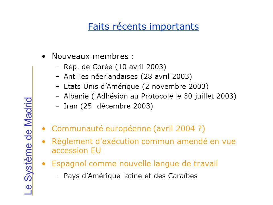 Faits récents importants Le Système de Madrid Nouveaux membres : –Rép. de Corée (10 avril 2003) –Antilles néerlandaises (28 avril 2003) –Etats Unis dA