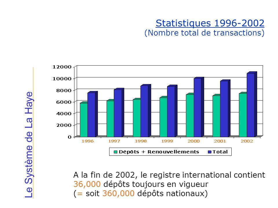 Le Système de La Haye Statistiques 1996-2002 (Nombre total de transactions) A la fin de 2002, le registre international contient 36,000 dépôts toujour