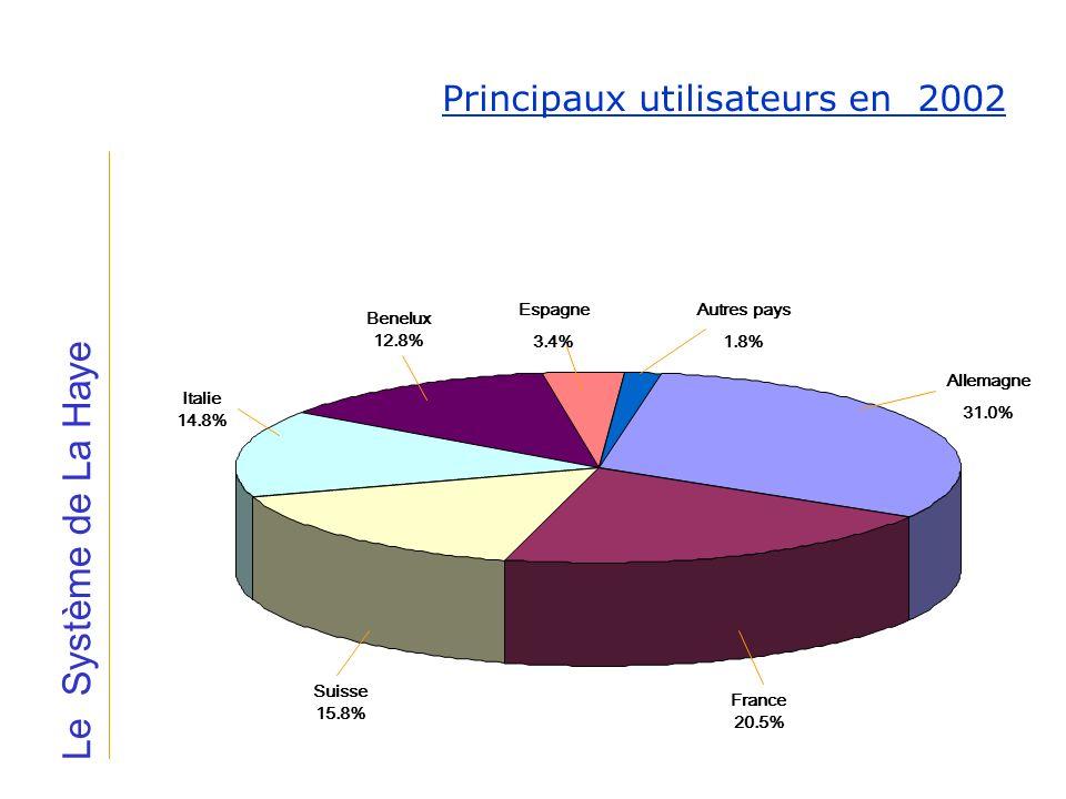Le Système de La Haye Principaux utilisateurs en 2002 Allemagne 31.0% Italie 14.8% Benelux 12.8% Espagne 3.4% Autres pays 1.8% France 20.5% Suisse 15.