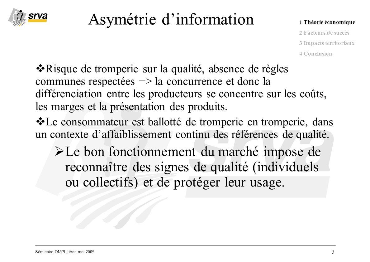 Séminaire OMPI Liban mai 2005 14 Conclusion Les indications géographiques correspondent au besoin particulier de protection de la propriété intellectuelle pour les produits qui ont un lien particulier avec leur lieu dorigine.