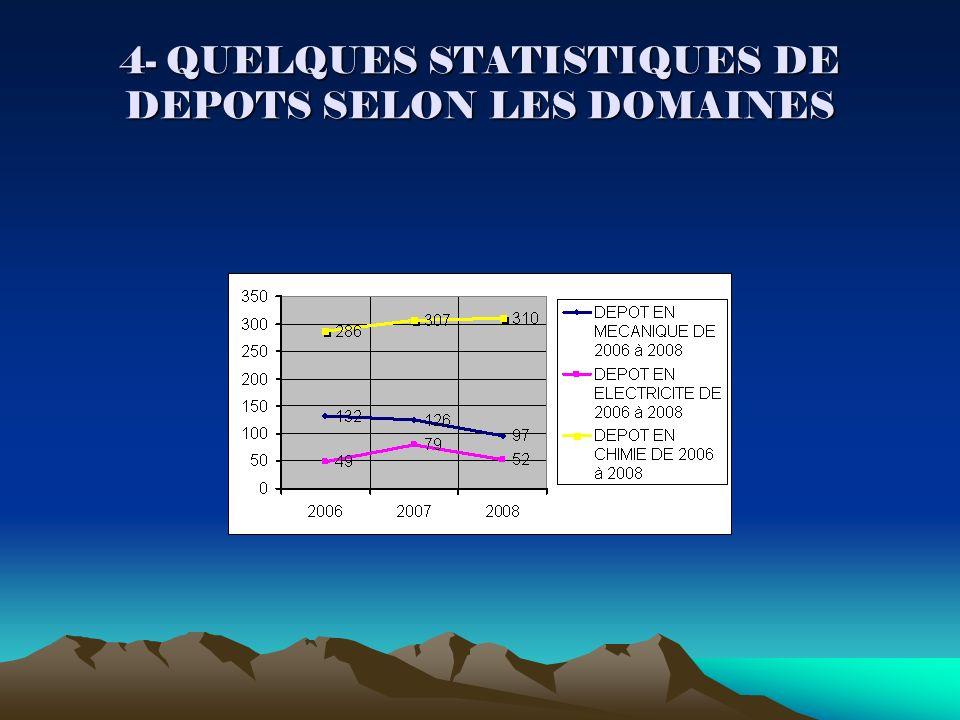 4- QUELQUES STATISTIQUES DE DEPOTS SELON LES DOMAINES
