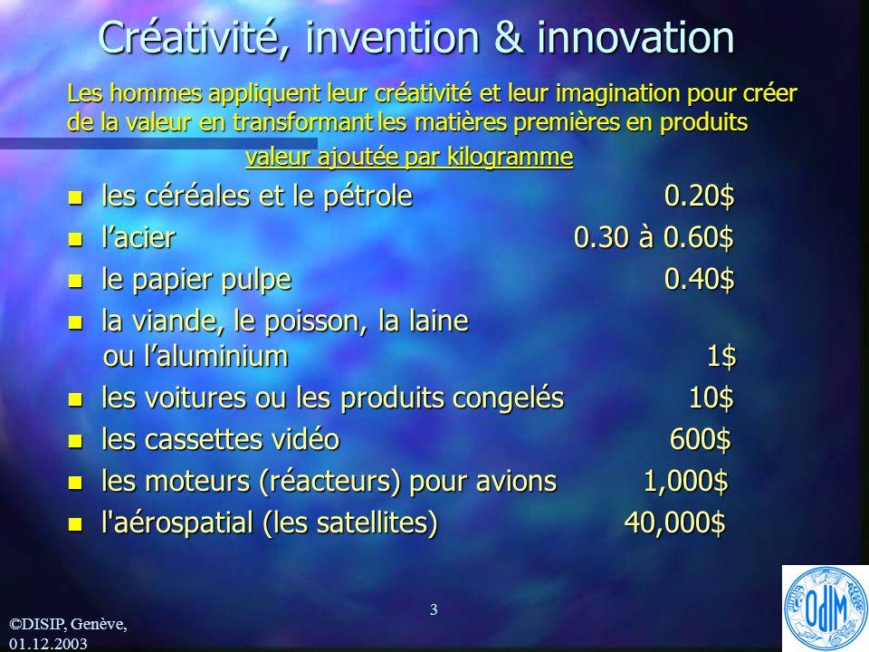 ©DISIP, Genève, 01.12.2003 3 Créativité, invention & innovation Les hommes appliquent leur créativité et leur imagination pour créer de la valeur en transformant les matières premières en produits valeur ajoutée par kilogramme n les céréales et le pétrole 0.20$ n lacier 0.30 à 0.60$ n le papier pulpe 0.40$ n la viande, le poisson, la laine ou laluminium 1$ n les voitures ou les produits congelés 10$ n les cassettes vidéo 600$ n les moteurs (réacteurs) pour avions 1,000$ n l aérospatial (les satellites) 40,000$