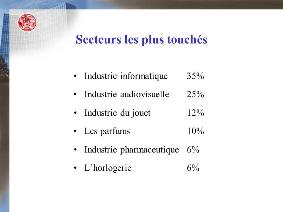 Secteurs les plus touchés Industrie informatique 35% Industrie audiovisuelle 25% Industrie du jouet12% Les parfums10% Industrie pharmaceutique6% Lhorl