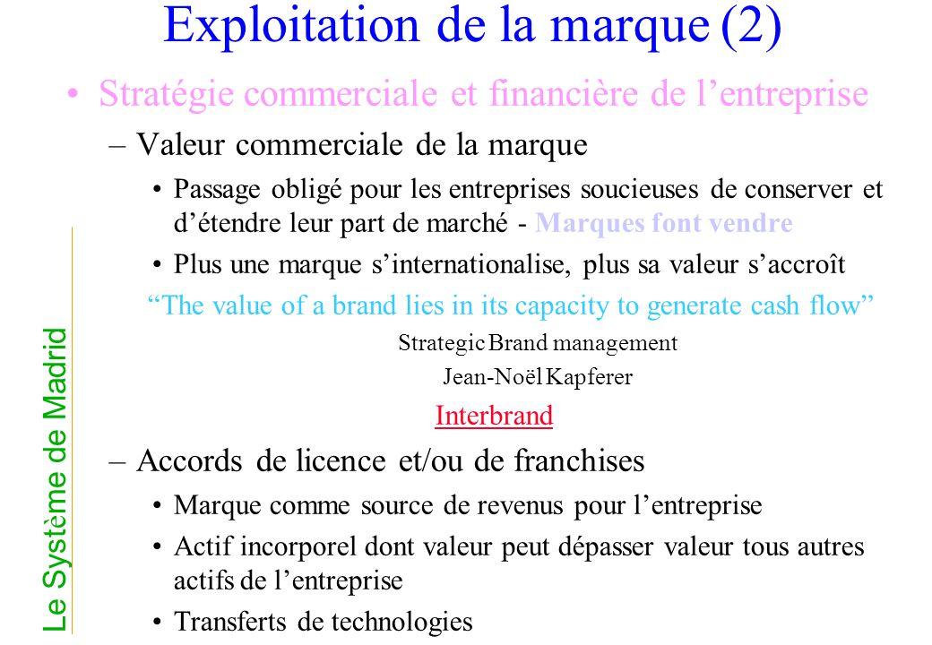 Exploitation de la marque (2) Stratégie commerciale et financière de lentreprise –Valeur commerciale de la marque Passage obligé pour les entreprises