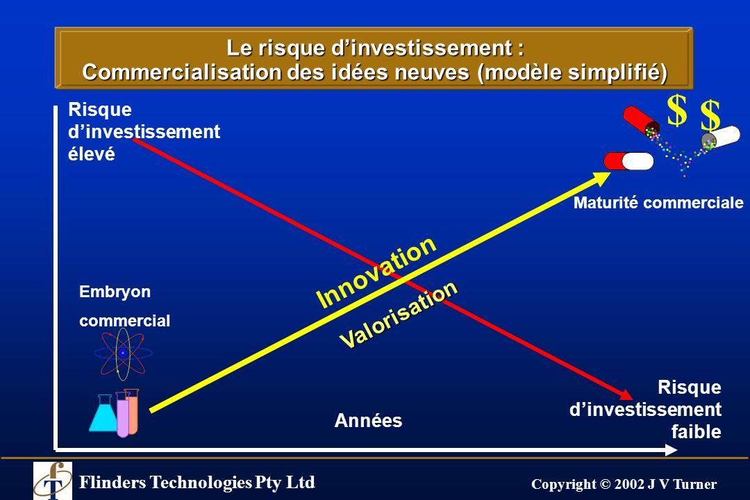 Flinders Technologies Pty Ltd Copyright © 2002 J V Turner Le risque dinvestissement : Commercialisation des idées neuves (modèle simplifié) Années Ris