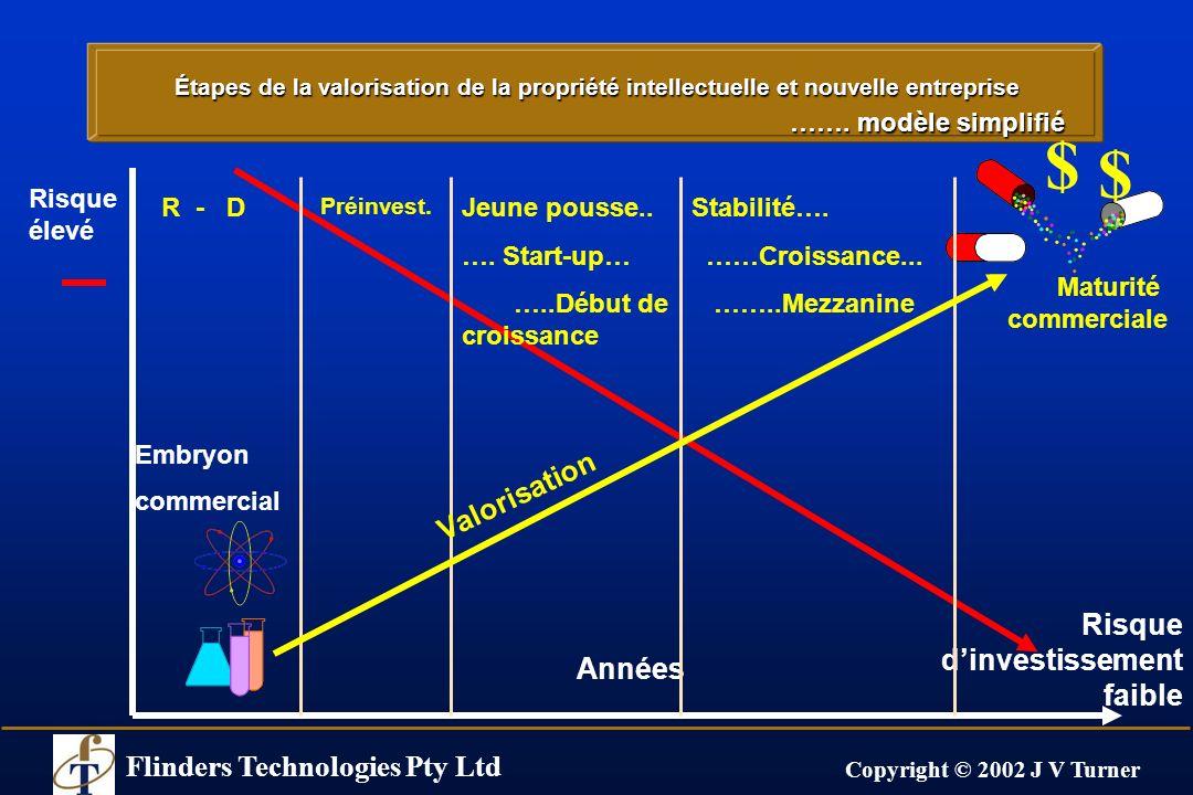 Flinders Technologies Pty Ltd Copyright © 2002 J V Turner Commercialisation des techniques Valorisation et sources de financement Années Risque Maturité commerciale R - D Préinv.