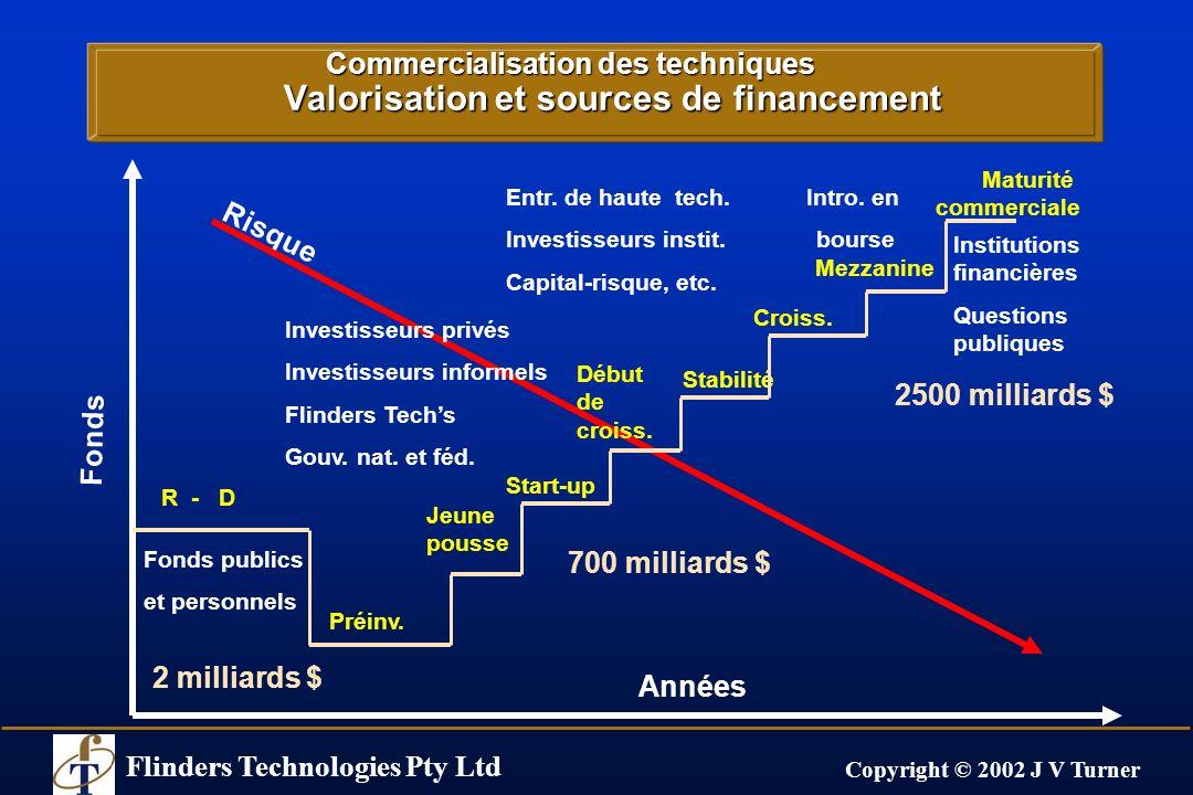 Flinders Technologies Pty Ltd Copyright © 2002 J V Turner Commercialisation des techniques Valorisation et sources de financement Années Risque Maturi