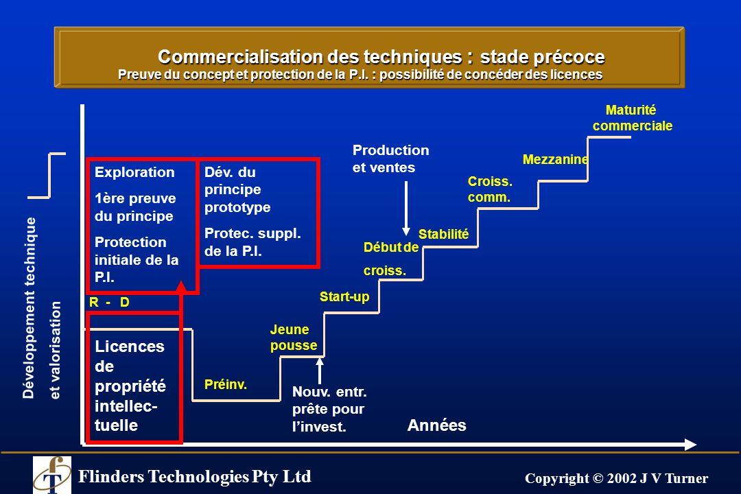 Flinders Technologies Pty Ltd Copyright © 2002 J V Turner Étapes (ultérieures) du développement et de la création de prototypes Possibilités de licences ou de création dentreprise Années Maturité commerciale R - D Préinv.