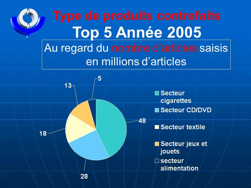 Type de produits contrefaits Top 5 Année 2005 Au regard du nombre darticles saisis en millions darticles