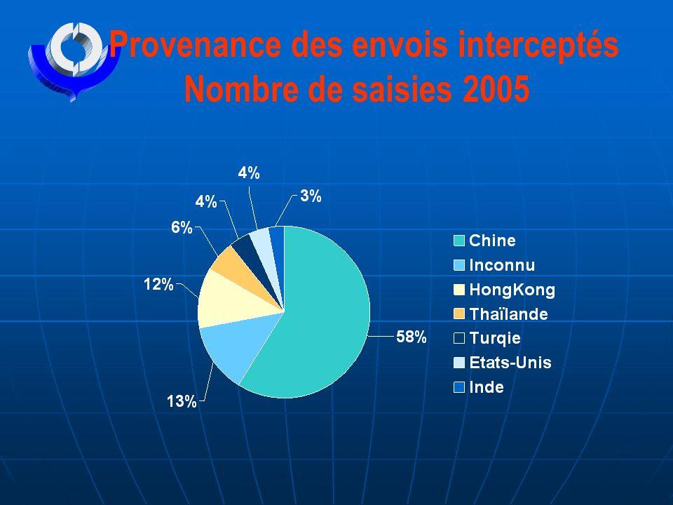 Provenance des envois interceptés Nombre de saisies 2005