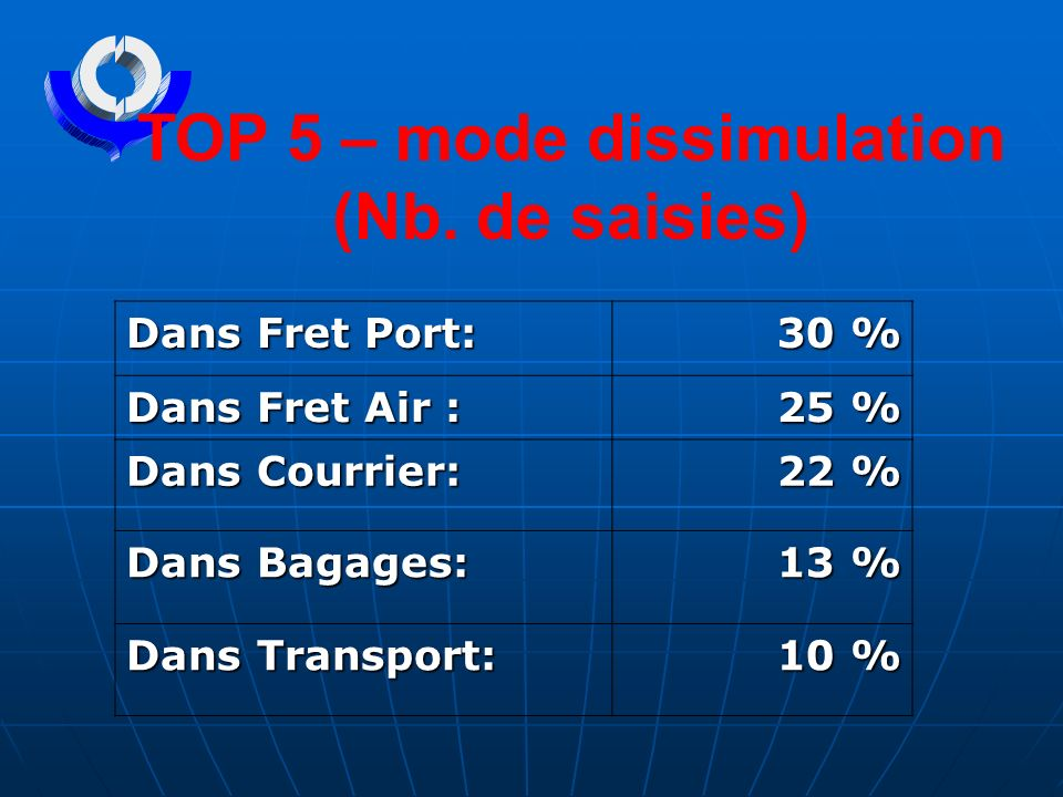 Dans Fret Port: 30 % Dans Fret Air : 25 % Dans Courrier: 22 % Dans Bagages: 13 % Dans Transport: 10 % TOP 5 – mode dissimulation (Nb. de saisies)