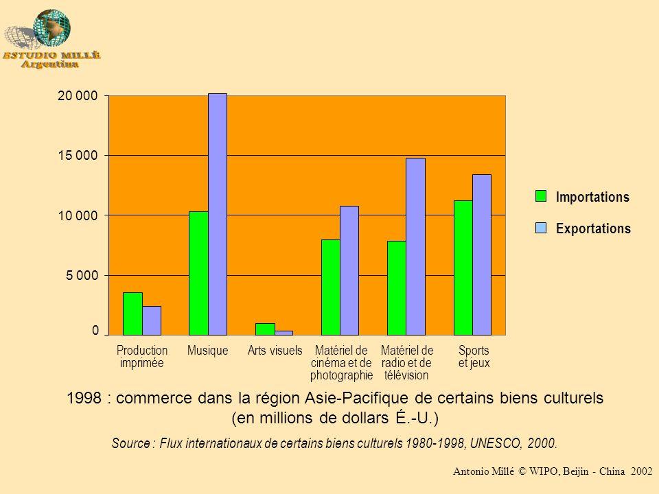 Antonio Millé © WIPO, Beijin - China 2002 1998 : commerce dans la région Asie-Pacifique de certains biens culturels (en millions de dollars É.-U.) Source : Flux internationaux de certains biens culturels 1980-1998, UNESCO, 2000.