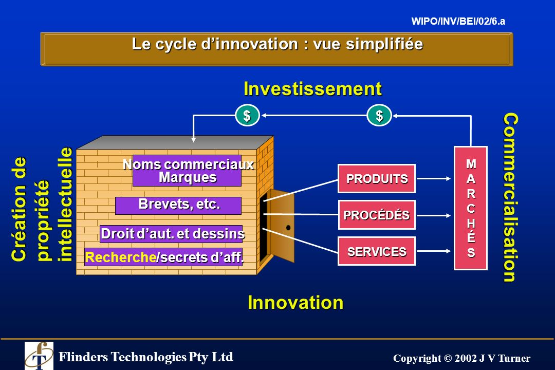 Flinders Technologies Pty Ltd Copyright © 2002 J V Turner WIPO/INV/BEI/02/6.a Le cycle dinnovation : vue simplifiée Investissement Création de propriété intellectuelle Innovation Commercialisation