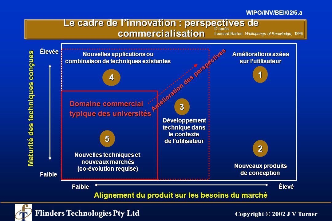 Flinders Technologies Pty Ltd Copyright © 2002 J V Turner WIPO/INV/BEI/02/6.a Le cadre de linnovation : perspectives de commercialisation Maturité des