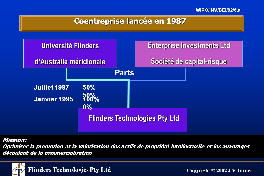 Flinders Technologies Pty Ltd Copyright © 2002 J V Turner WIPO/INV/BEI/02/6.a Coentreprise lancée en 1987 Parts Juillet 198750% 50% Flinders Technolog