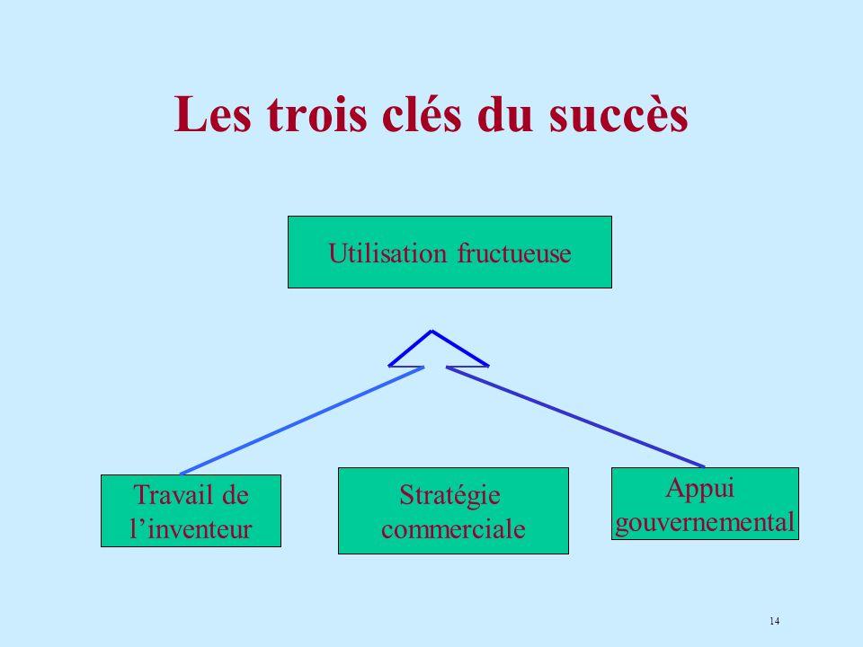 14 Les trois clés du succès Travail de linventeur Stratégie commerciale Appui gouvernemental Utilisation fructueuse