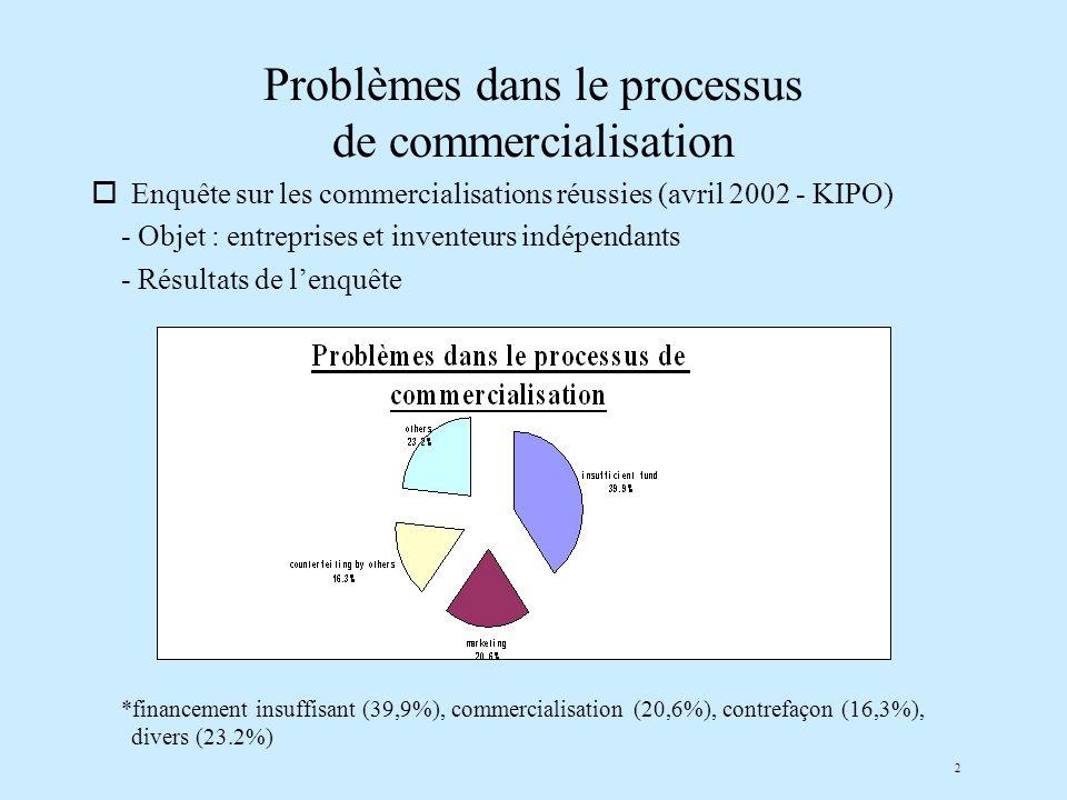 2 Problèmes dans le processus de commercialisation oEnquête sur les commercialisations réussies (avril 2002 - KIPO) - Objet : entreprises et inventeurs indépendants - Résultats de lenquête *financement insuffisant (39,9%), commercialisation (20,6%), contrefaçon (16,3%), divers (23.2%)